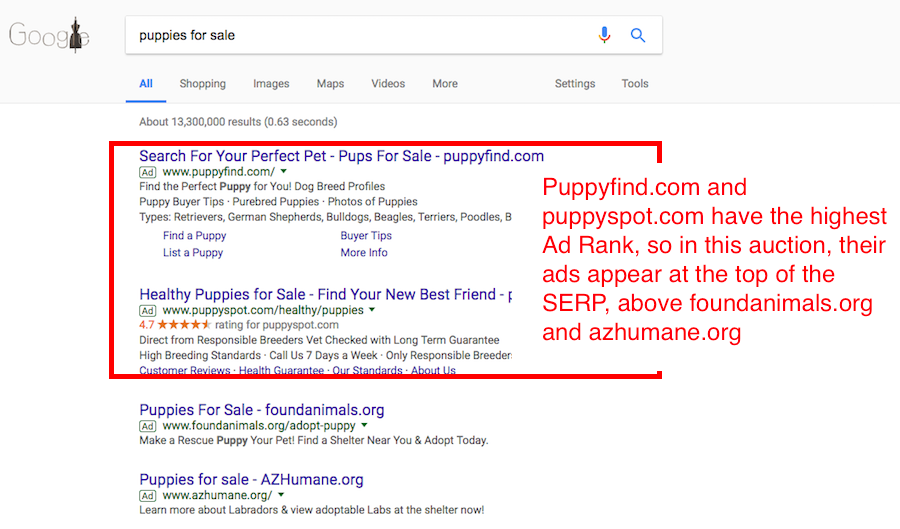 Ad rank determines how much it will cost you to advertise on Google