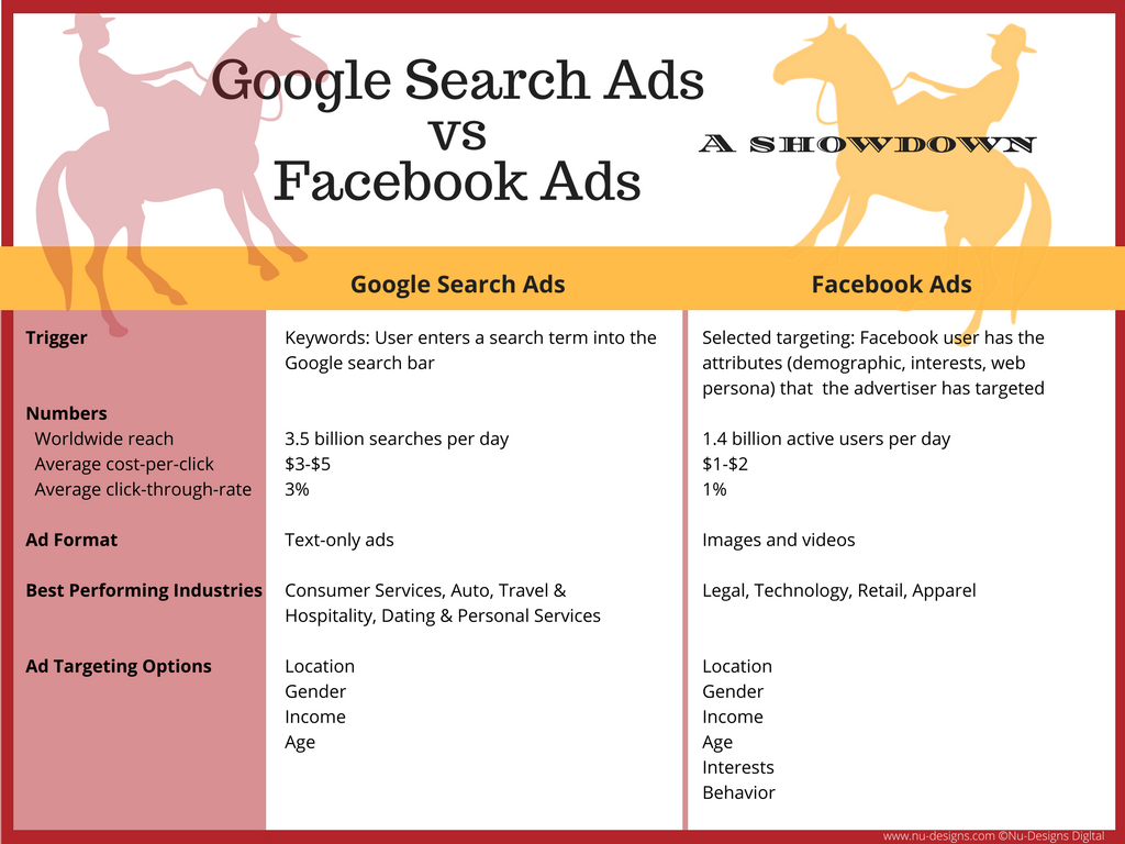 Google Search Ads vs Facebook Ads: A chart